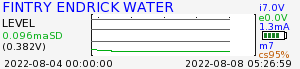 Fintry Endrick river graph