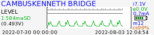 Cambuskenneth Bridge river graph