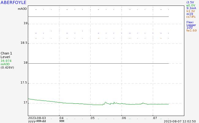 Aberfoyle river graph