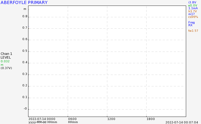 Aberfoyle Primary river graph